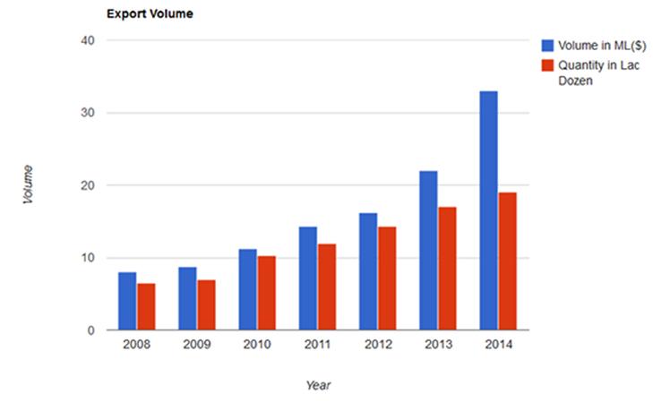 Export Graph